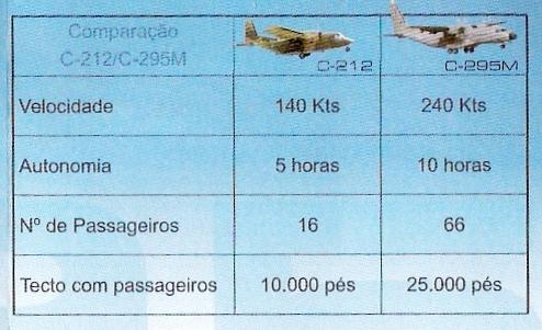 (Documento Força Aérea Portuguesa)