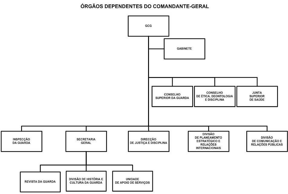 2-gnr-orgaos-dependentes-cmd-geral