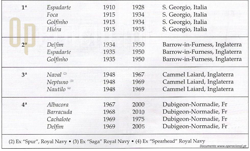 As primeiras 4 esquadrilhas de submarinos da Marinha Portuguesa. As datas inscritas dizem respeito na primeira coluna ao contrato ou entrega e na seguna à saída de serviço