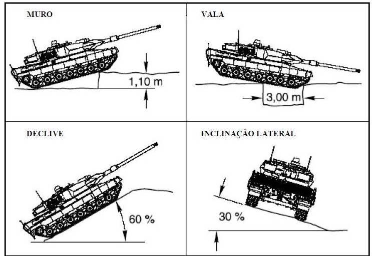 Capacidade Todo o Terreno (Fonte: Exército Português)