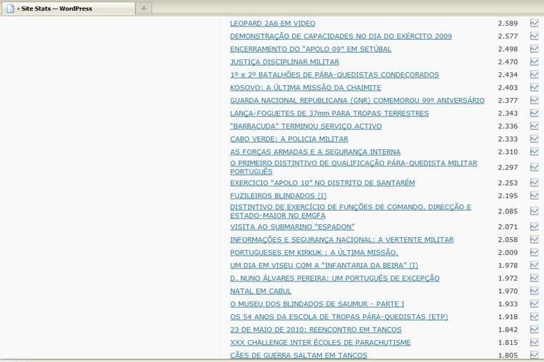 os 100 mais vistos desde Janeiro de 2009 (3)