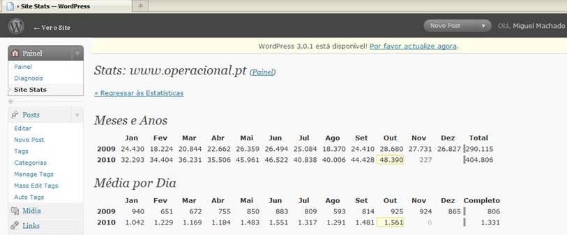 Totais de visualizações em cada mês desde o inicio e médias mensais.