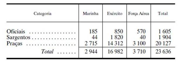 Em 2004 quando terminou o serviço obrigatório foram definidos efectivos máximos de pessoal em RV e RC.