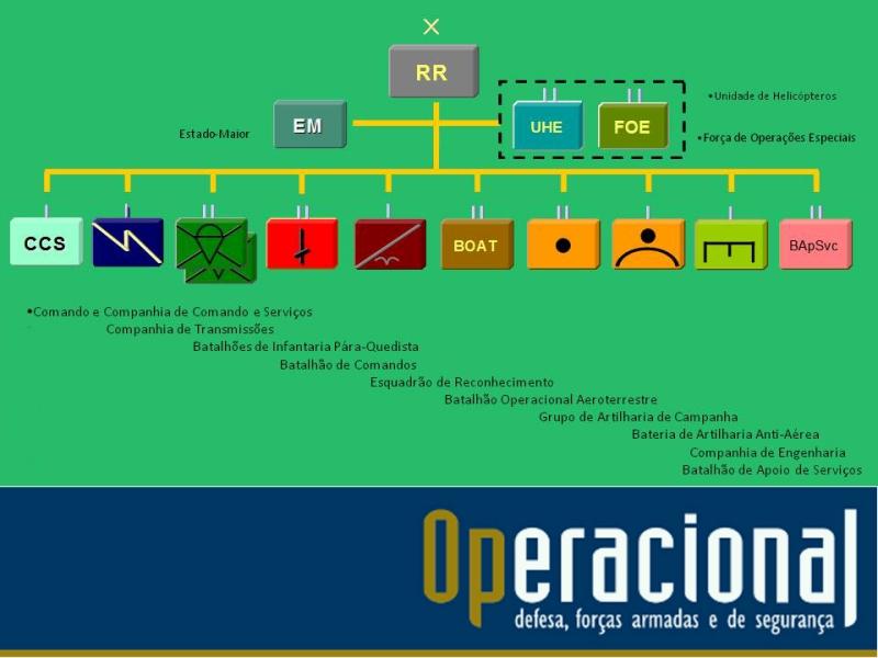 Composição da brigada em 2011. Todas estas sub-unidades estão activadas, embora com efectivos abaixo dos previstos nos respectivos quadros orgânicos.