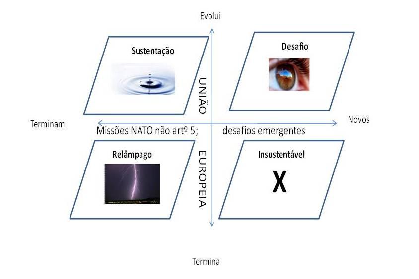 Fig. 2 - Cenários