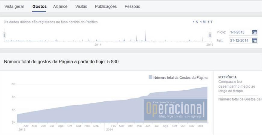 Facebook gostos 2014