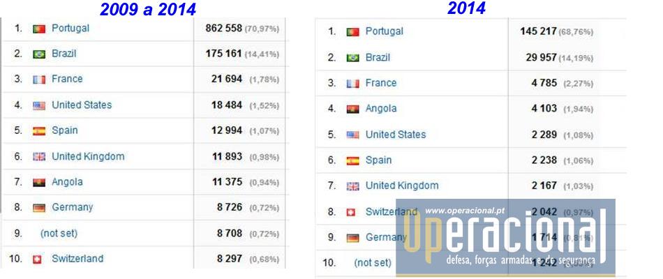 A nível internacional algumas alterações nos 10 primeiros países de onde provêm os nossos visitantes, com os 3 primeiros inalteráveis e Angola a subir ao 4.º lugar.