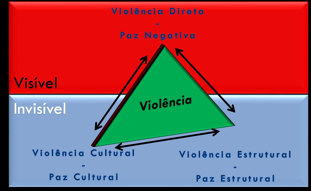 Ilustração 1- Triângulo da Paz (Galtung, 1990) – adaptado