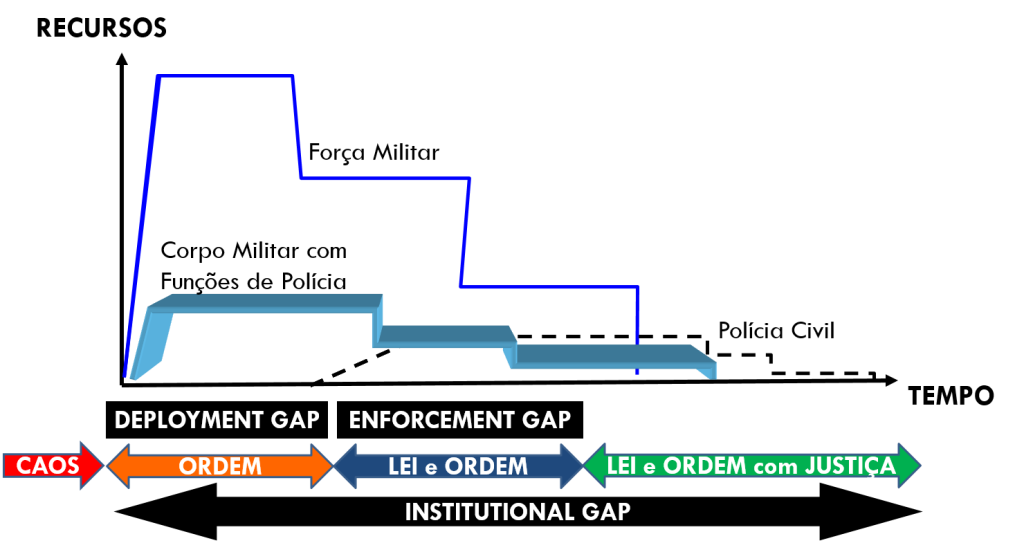 Ilustração 2- Conceptual Framework - Adaptado Fonte – (Oakley, Dziedzic, Goldberg, 1998: 5).