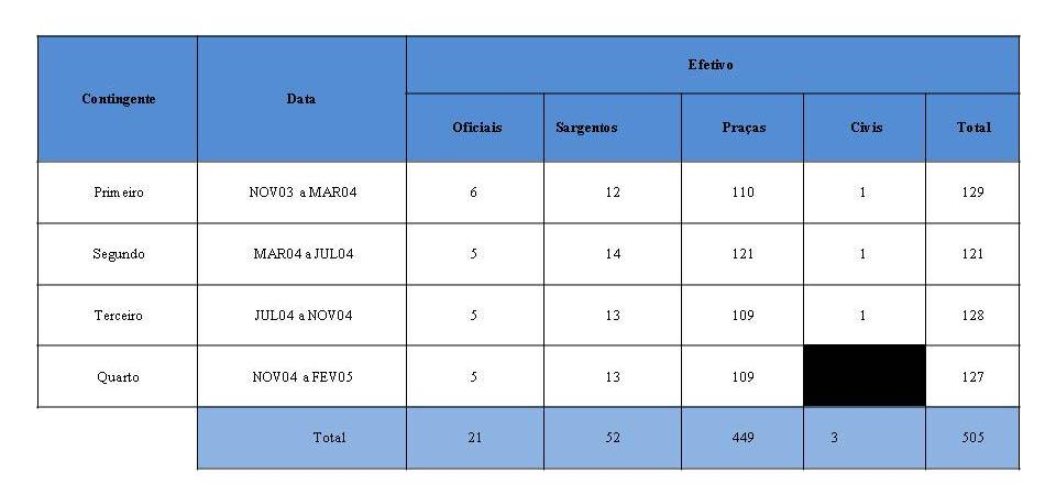 Tabela 1: Efetivos da Guarda por contingente (Fonte: GNR 2010)
