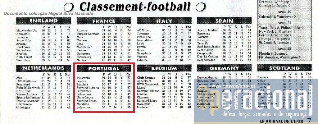 De quando em quando o futebol estava nas páginas do jornal, e o campeonato português também.