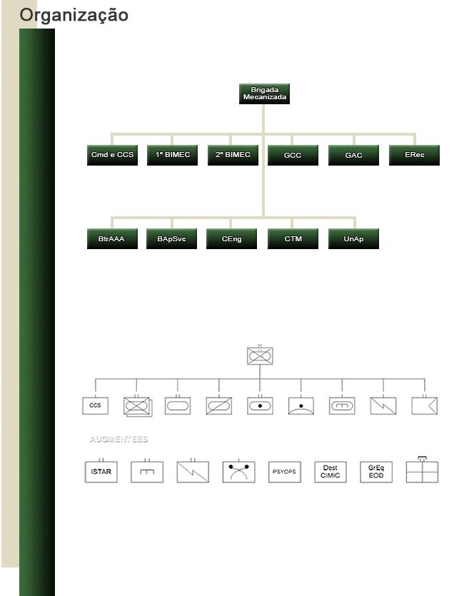 Organização-Brigada-Mecanizada